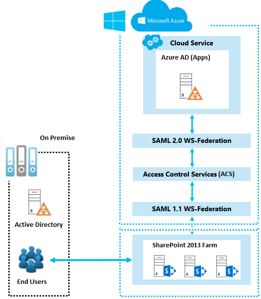 Using Microsoft Azure Active Directory for SharePoint 2013